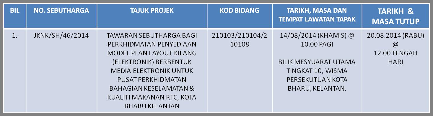 Laman Web Rasmi Jabatan Kesihatan Negeri Kelantan Tawaran Sebutharga Bagi Perkhidmatan Penyediaan Model Plan Layout Kilang Elektronik Berbentuk Media Elektronik Untuk Pusat Perkhidmatan Bahagian Keselamatan Dan Kualiti Makanan Rtc Kota Bharu