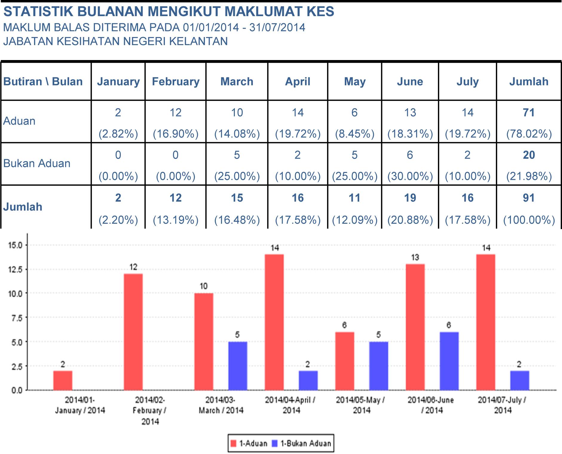Statistik iSPAAA 2014