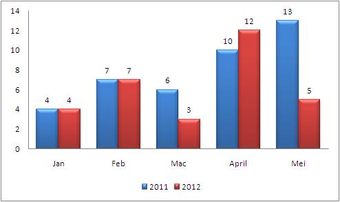 Statistik Aduan Online 2011-2012
