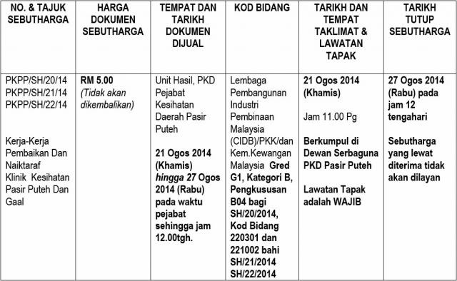 Iklan sebutharga PKD Pasir Puteh