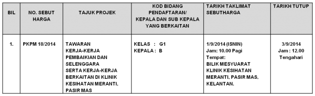 Sebutharga kerja-kerja pembaikian KK Meranti Pasir Mas