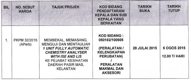 sebutharga pkpm 32/2015