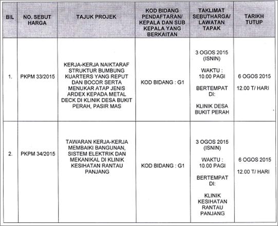 sebutharga pkpm 33/2015 dan pkpm 34/2015
